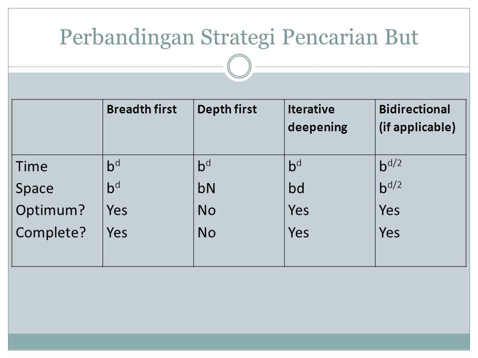 Perbandingan Strategi Pencarian But