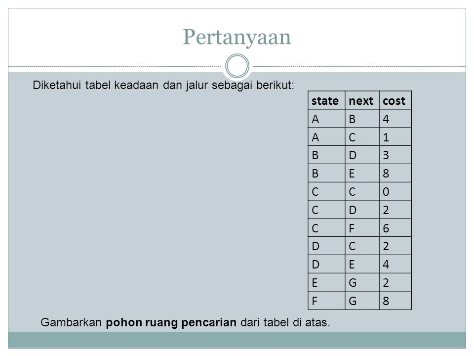 Pertanyaan state next cost A B 4 C 1 D 3 E 8 2 F 6 G