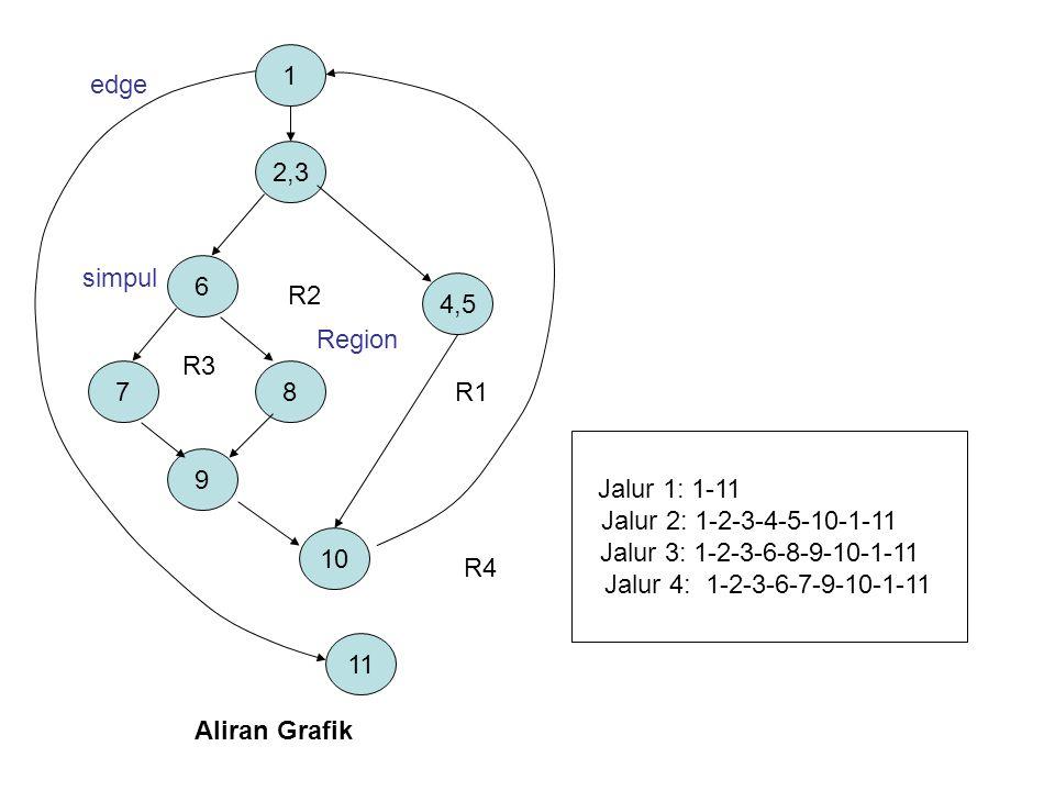 1 edge. 2,3. 6. simpul. R2. 4,5. Region. R3. 7. 8. R1. Jalur 1: 1-11. Jalur 2: 1-2-3-4-5-10-1-11.