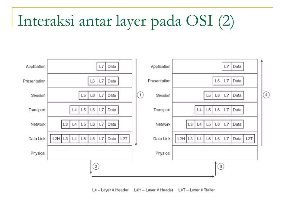 Interaksi antar layer pada OSI (2)