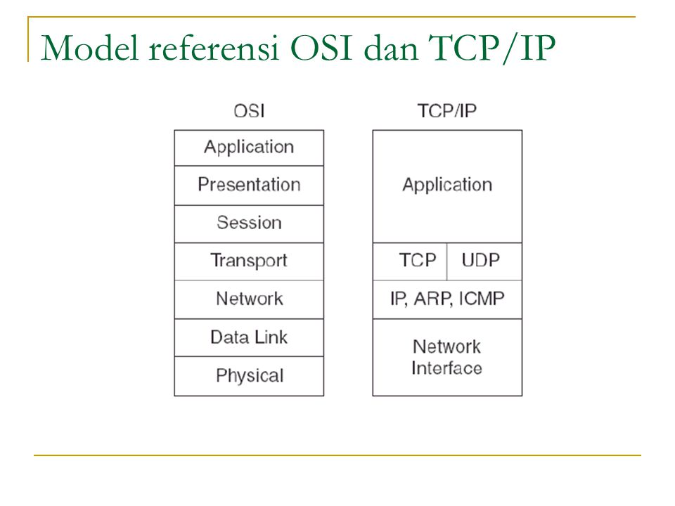 Model referensi OSI dan TCP/IP