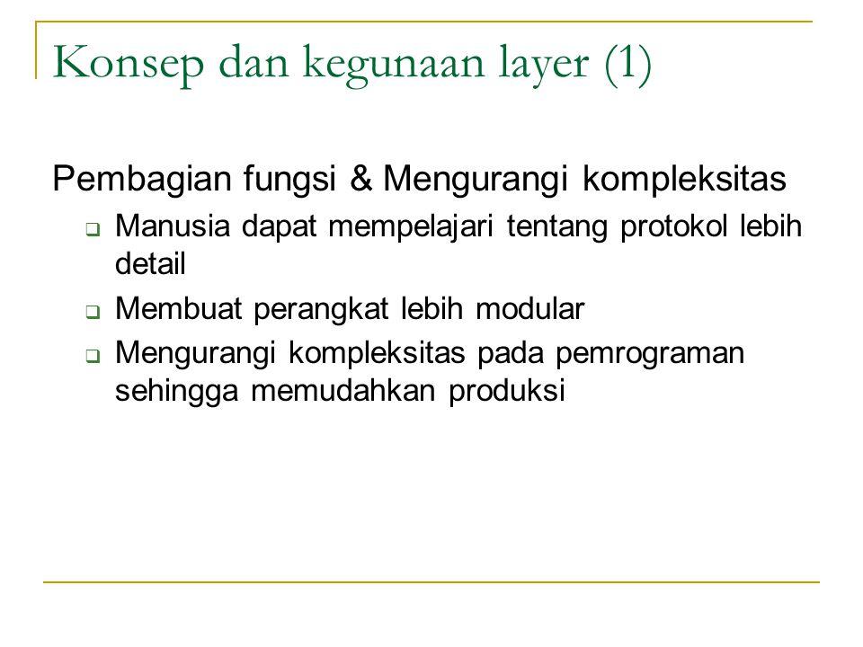 Konsep dan kegunaan layer (1)