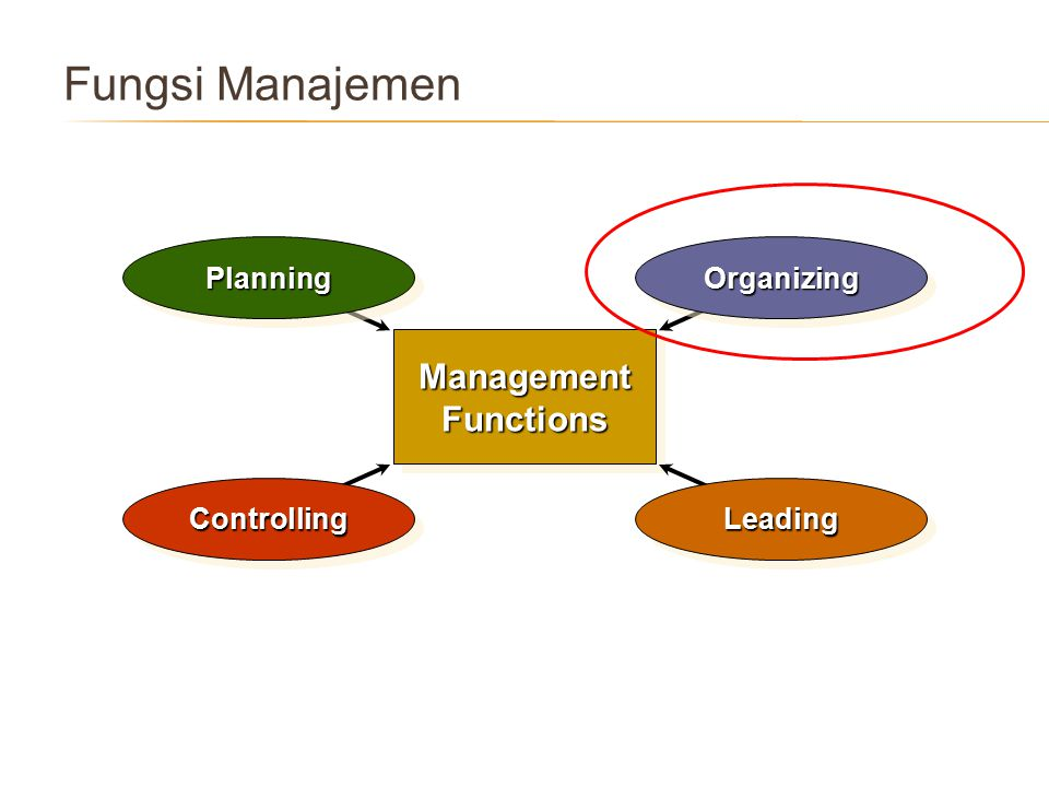 Fungsi Manajemen Management Functions Planning Organizing Leading