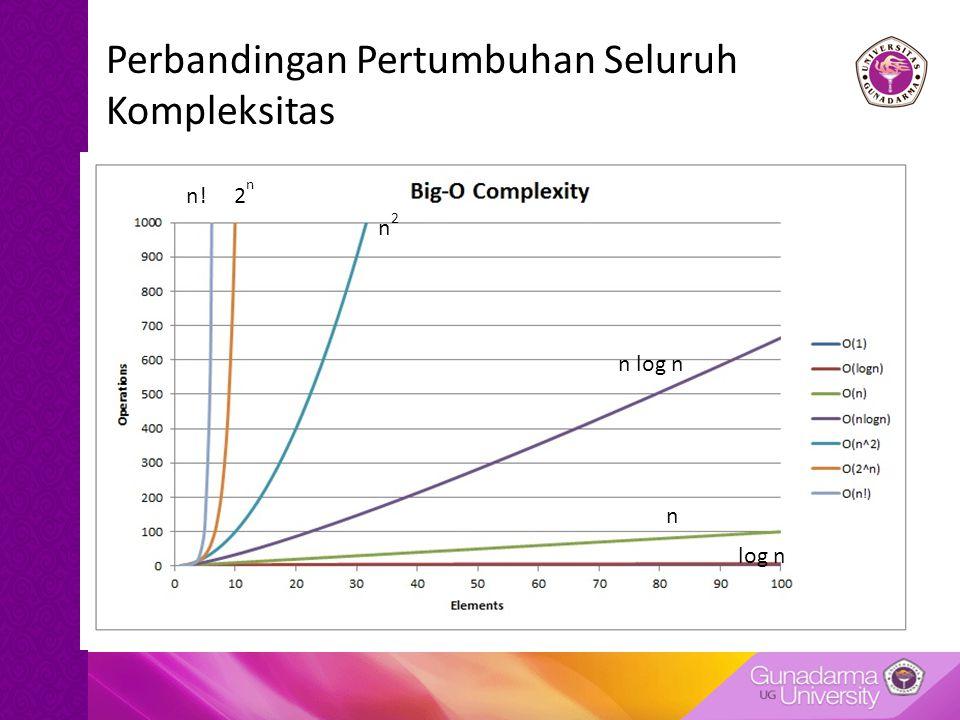 Perbandingan Pertumbuhan Seluruh Kompleksitas