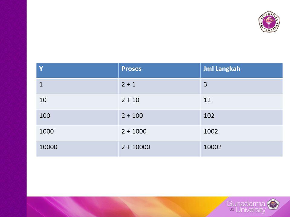 Y Proses. Jml Langkah. 1. 2 + 1. 3. 10. 2 + 10. 12. 100. 2 + 100. 102. 1000. 2 + 1000. 1002.