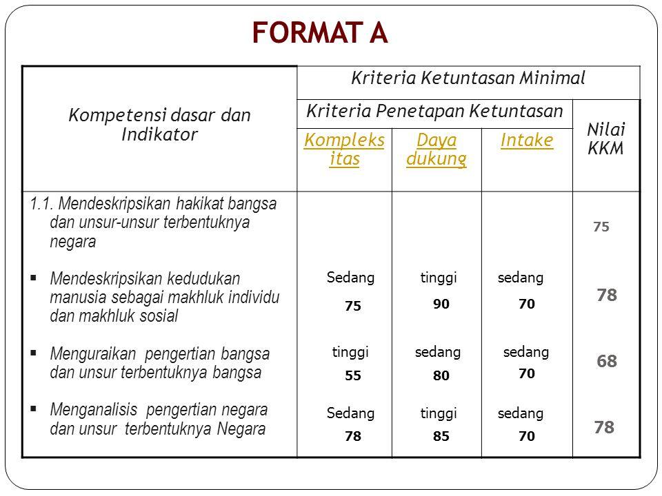 FORMAT A Kompetensi dasar dan Indikator Kriteria Ketuntasan Minimal