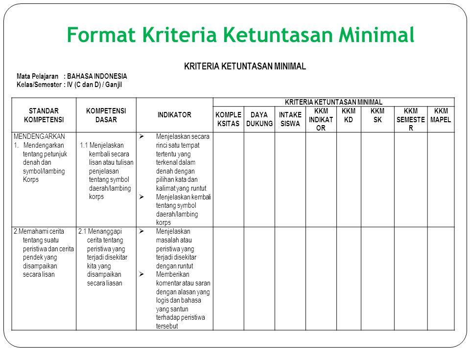 Format Kriteria Ketuntasan Minimal KRITERIA KETUNTASAN MINIMAL