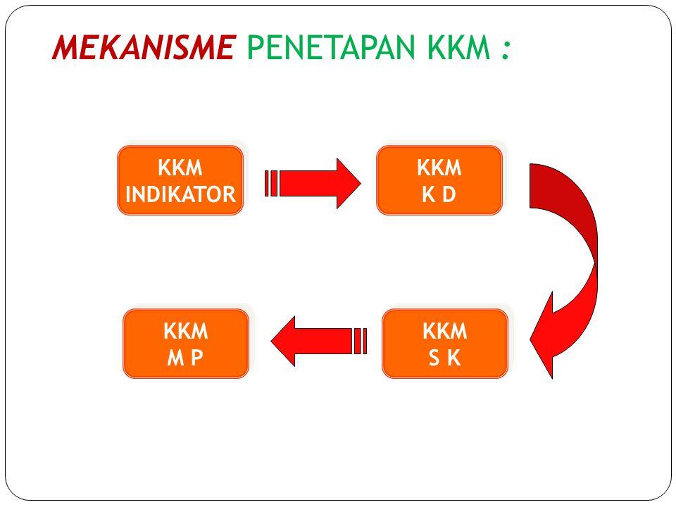 MEKANISME PENETAPAN KKM :