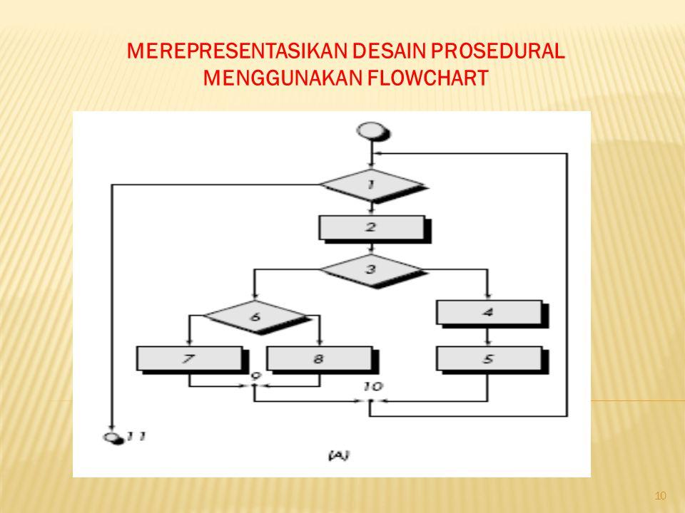 MEREPRESENTASIKAN DESAIN PROSEDURAL MENGGUNAKAN FLOWCHART