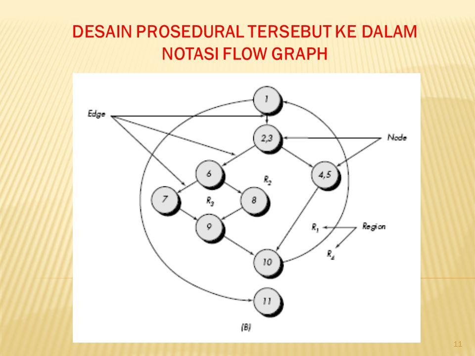 DESAIN PROSEDURAL TERSEBUT KE DALAM NOTASI FLOW GRAPH