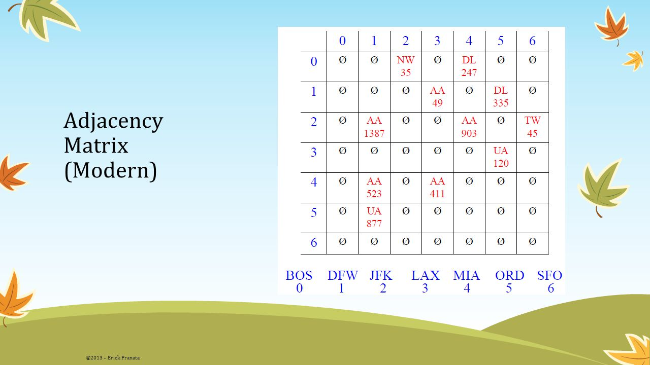Adjacency Matrix (Modern)