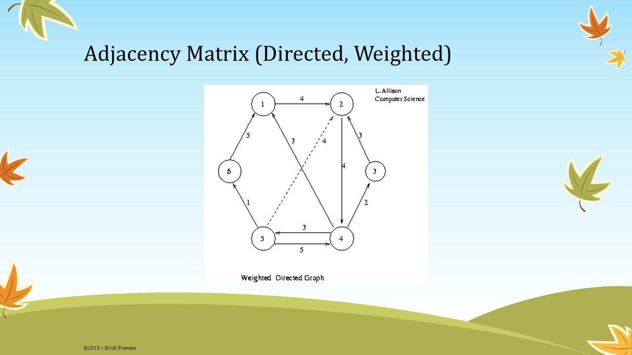 Adjacency Matrix (Directed, Weighted)