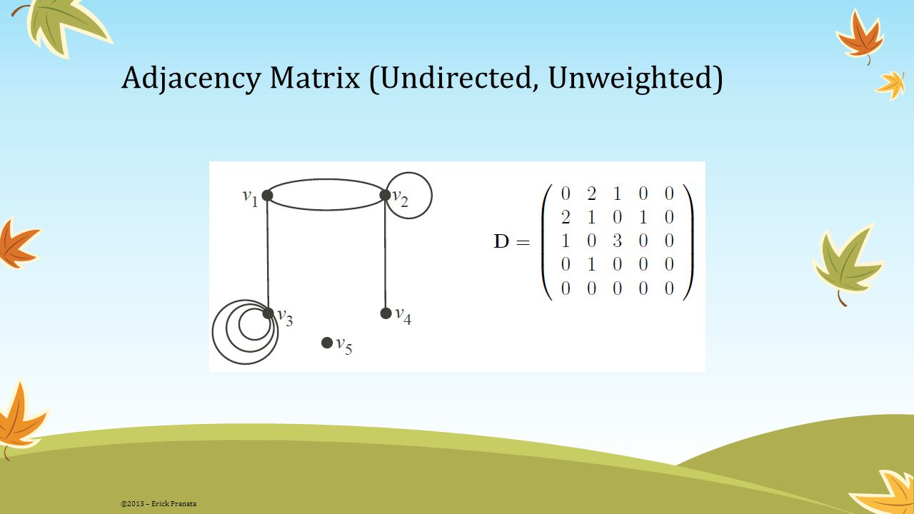 Adjacency Matrix (Undirected, Unweighted)
