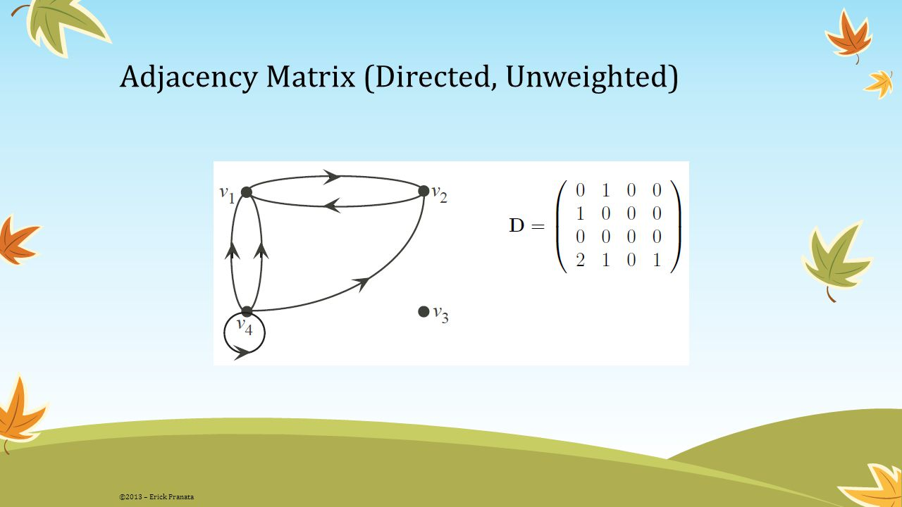 Adjacency Matrix (Directed, Unweighted)