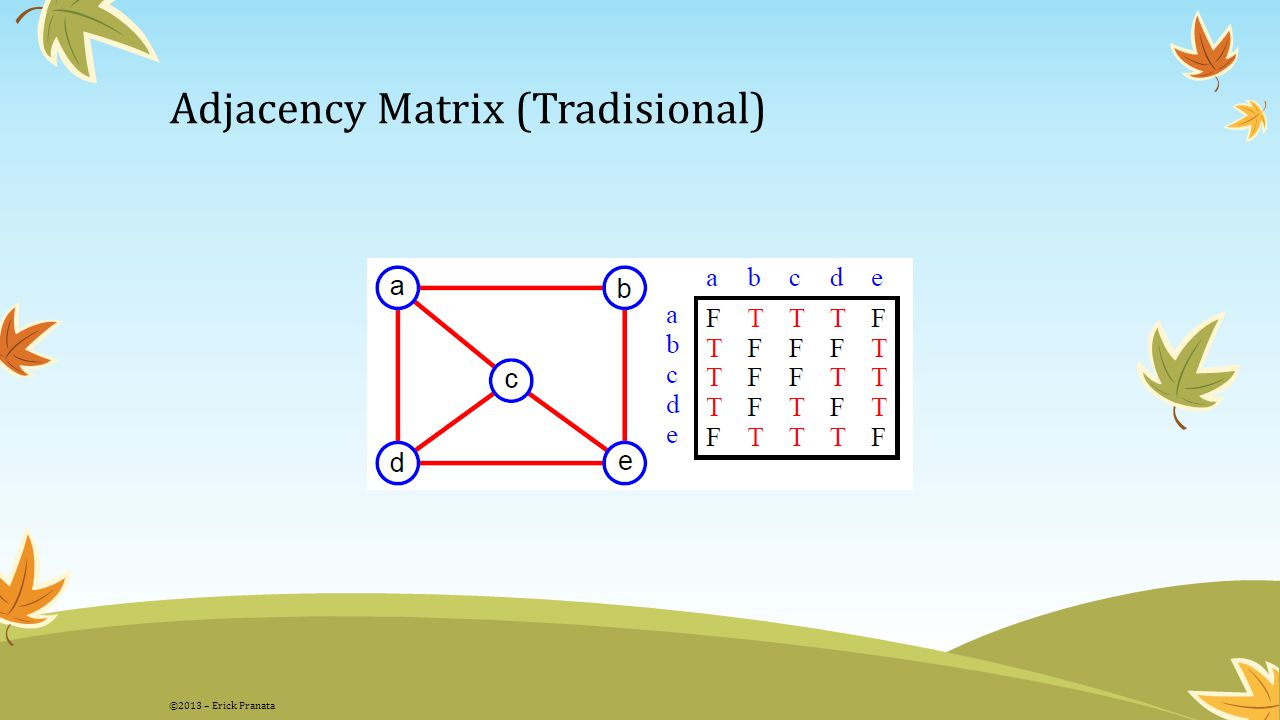 Adjacency Matrix (Tradisional)