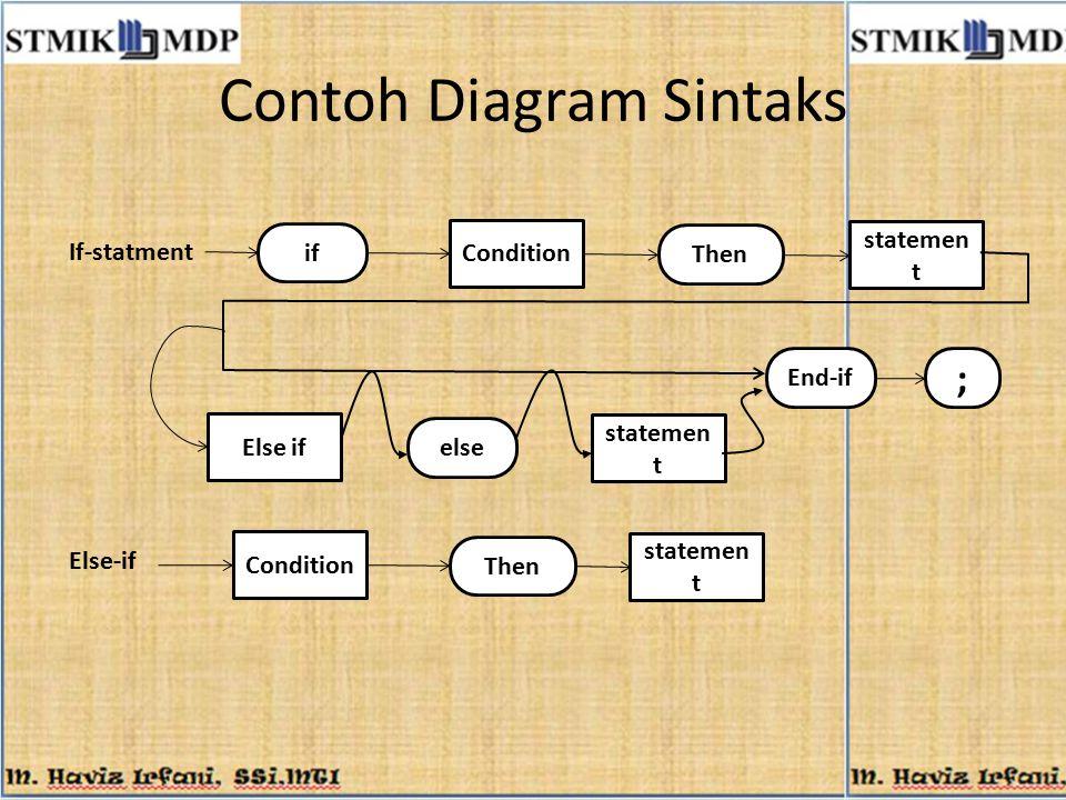 Contoh Diagram Sintaks