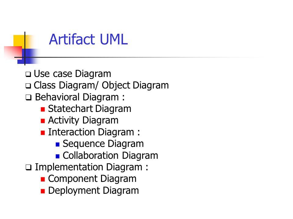 Artifact UML Behavioral Diagram : Statechart Diagram Activity Diagram