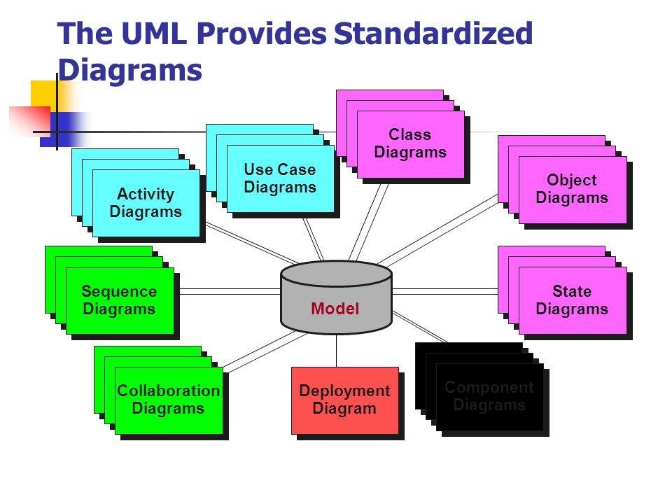 The UML Provides Standardized Diagrams