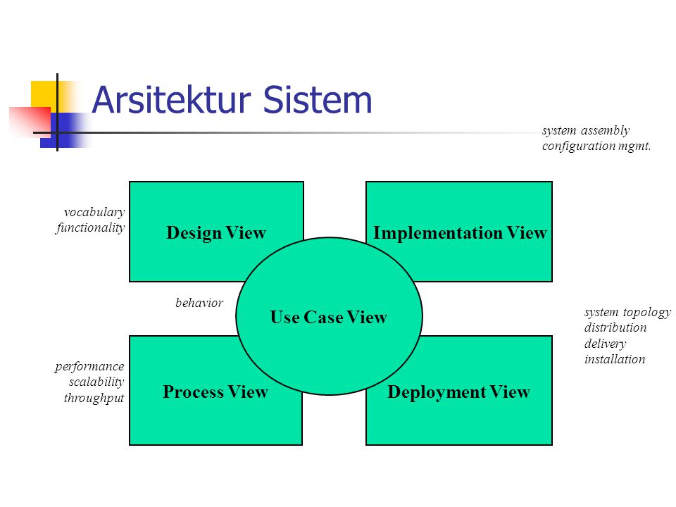 Arsitektur Sistem Deployment View Process View Design View