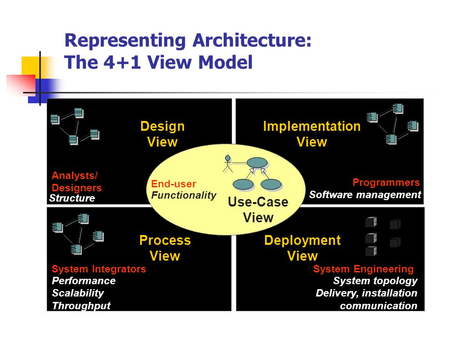 Representing Architecture: The 4+1 View Model
