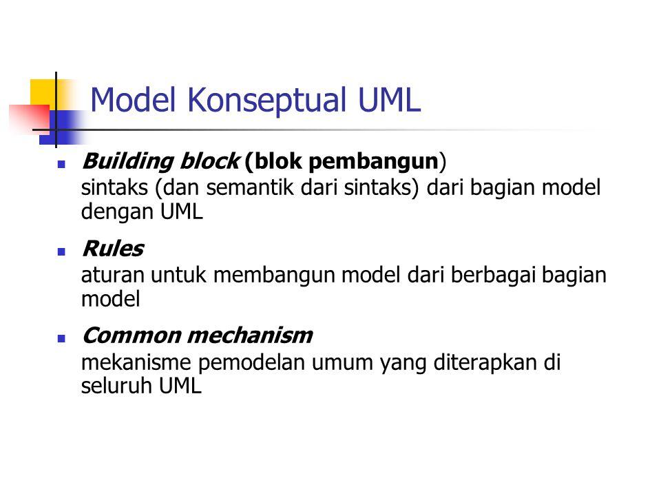 Model Konseptual UML Building block (blok pembangun)