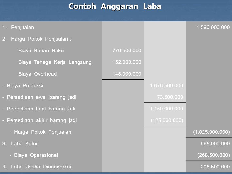 Contoh Anggaran Laba Penjualan 1.590.000.000 Harga Pokok Penjualan :