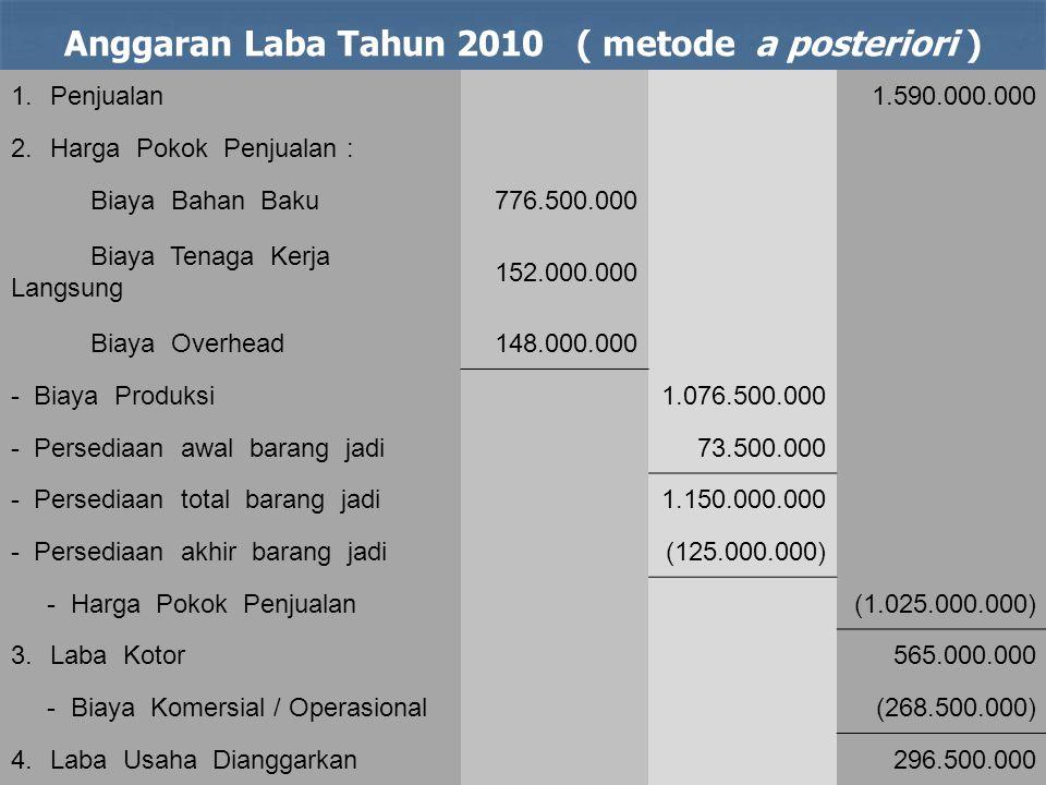 Anggaran Laba Tahun 2010 ( metode a posteriori )