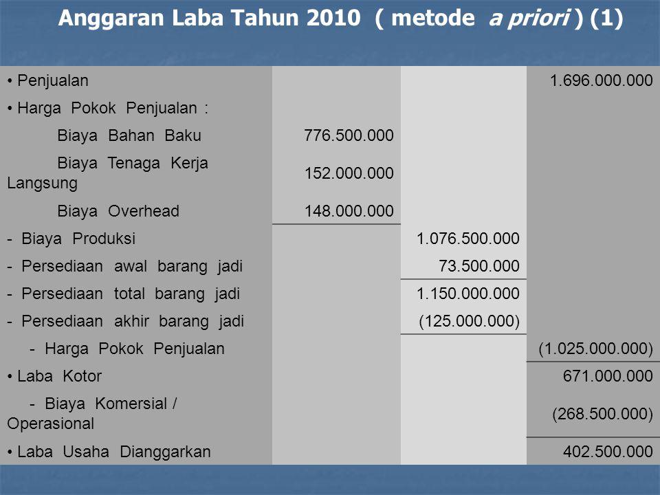 Anggaran Laba Tahun 2010 ( metode a priori ) (1)