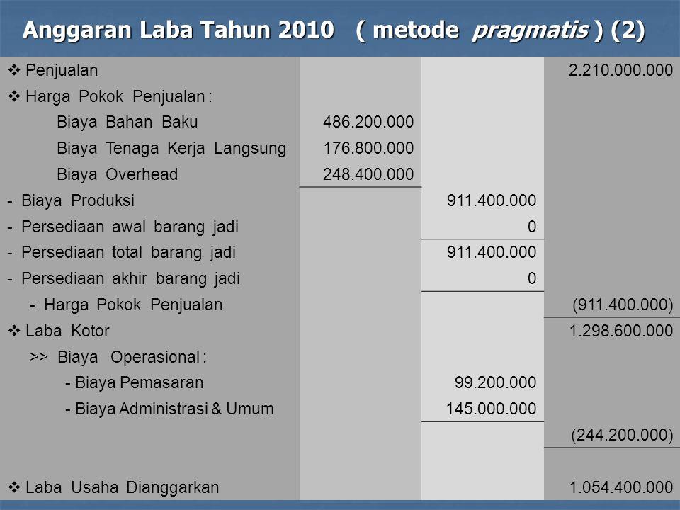 Anggaran Laba Tahun 2010 ( metode pragmatis ) (2)