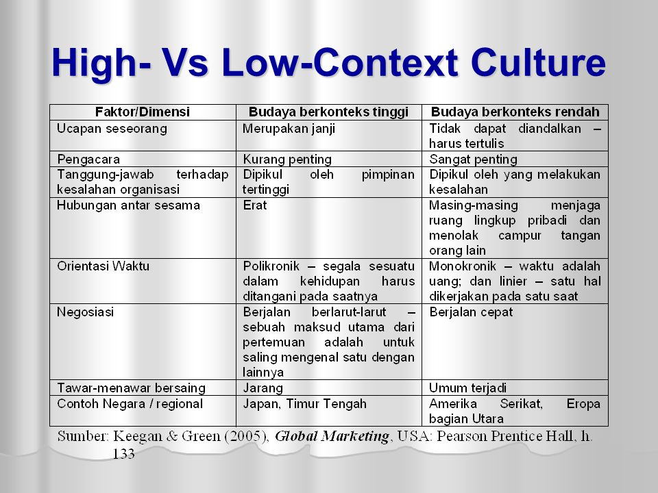 High- Vs Low-Context Culture