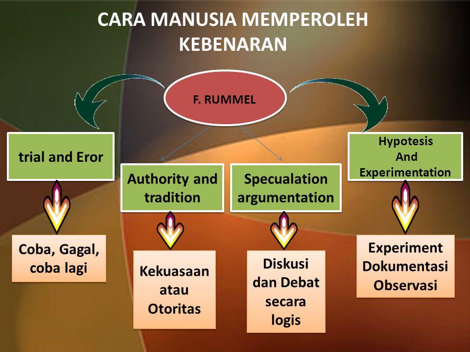 CARA MANUSIA MEMPEROLEH KEBENARAN