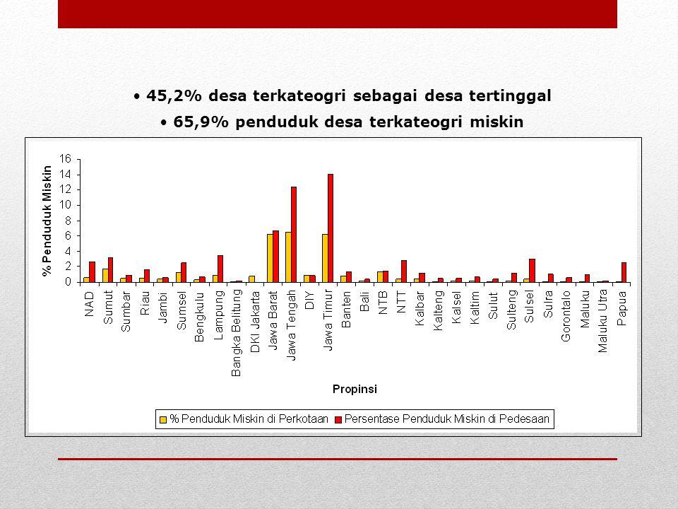 45,2% desa terkateogri sebagai desa tertinggal