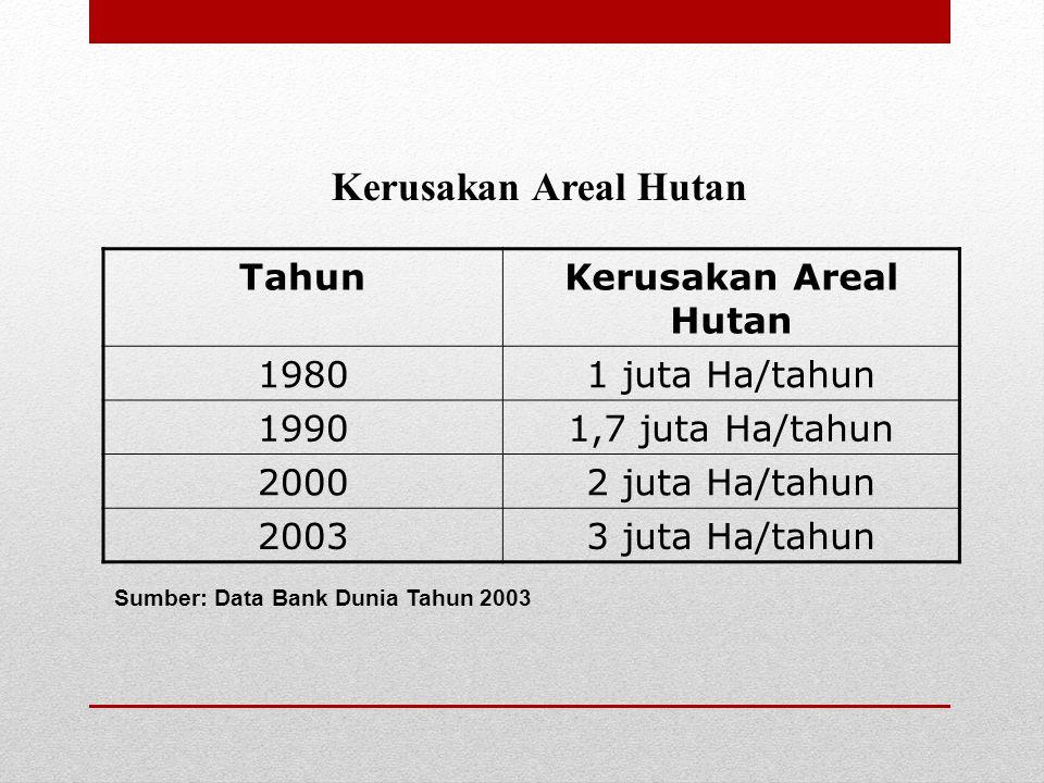 Kerusakan Areal Hutan Tahun Kerusakan Areal Hutan 1980 1 juta Ha/tahun