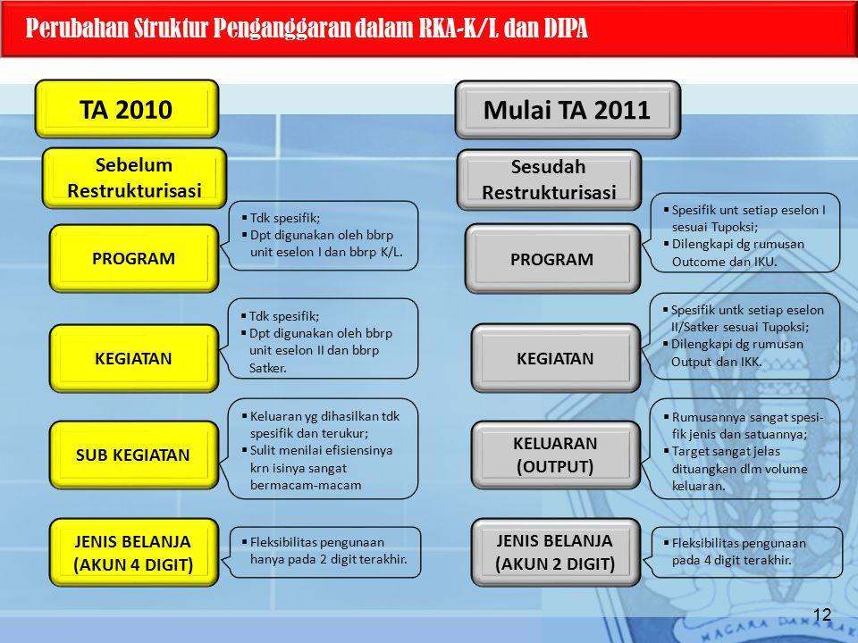 Perubahan Struktur Penganggaran dalam RKA-K/L dan DIPA