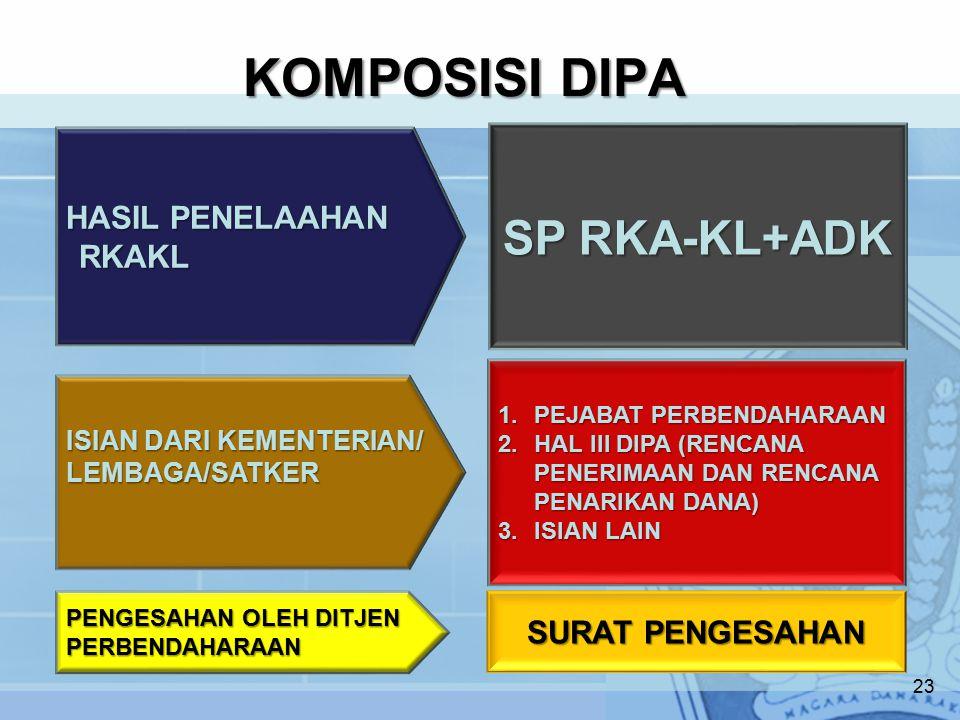 KOMPOSISI DIPA SP RKA-KL+ADK HASIL PENELAAHAN RKAKL SURAT PENGESAHAN