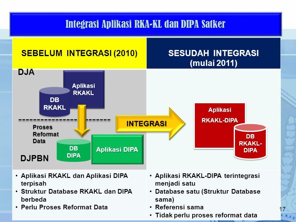 Integrasi Aplikasi RKA-KL dan DIPA Satker