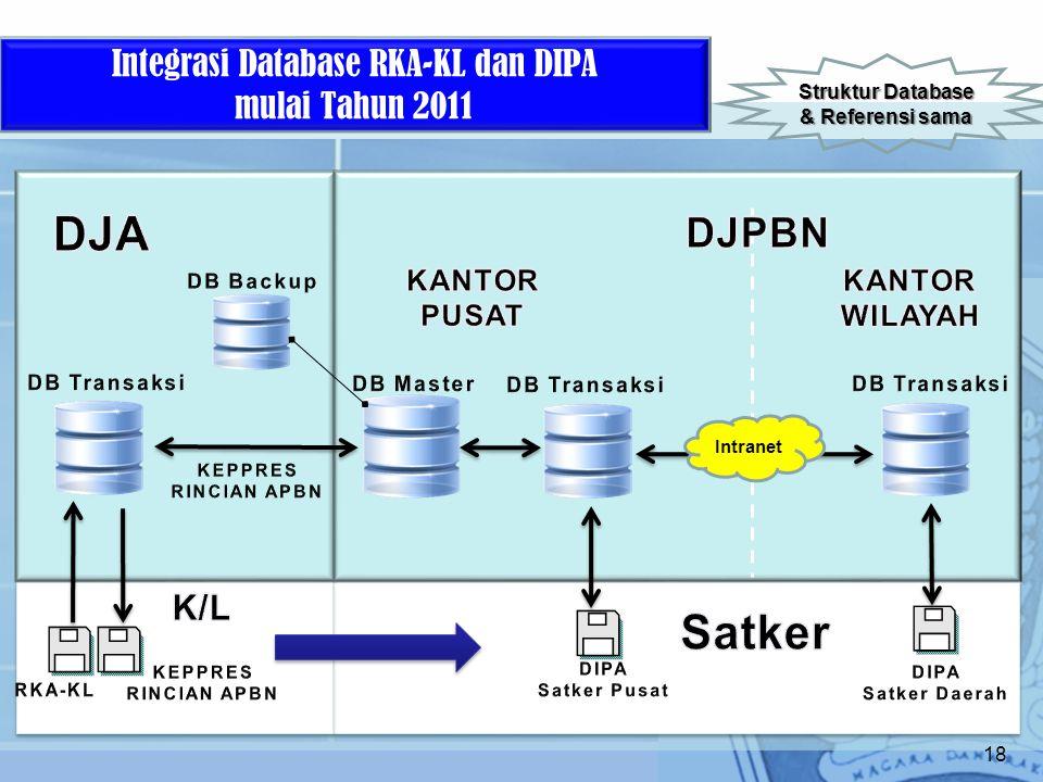 Integrasi Database RKA-KL dan DIPA mulai Tahun 2011