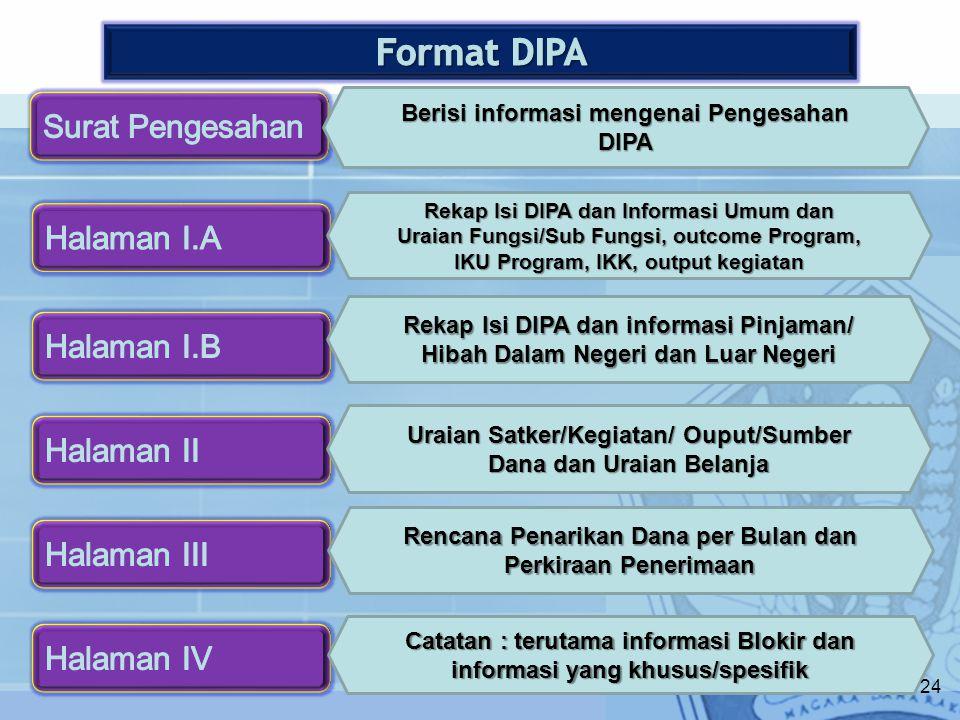 Format DIPA Surat Pengesahan Halaman I.A Halaman I.B Halaman II