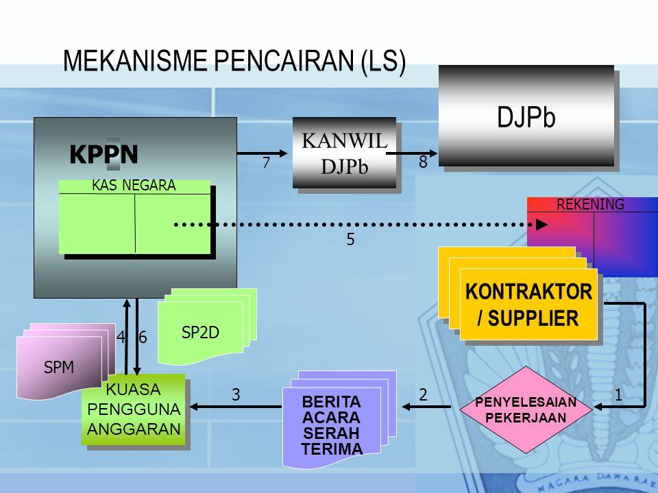 MEKANISME PENCAIRAN (LS)