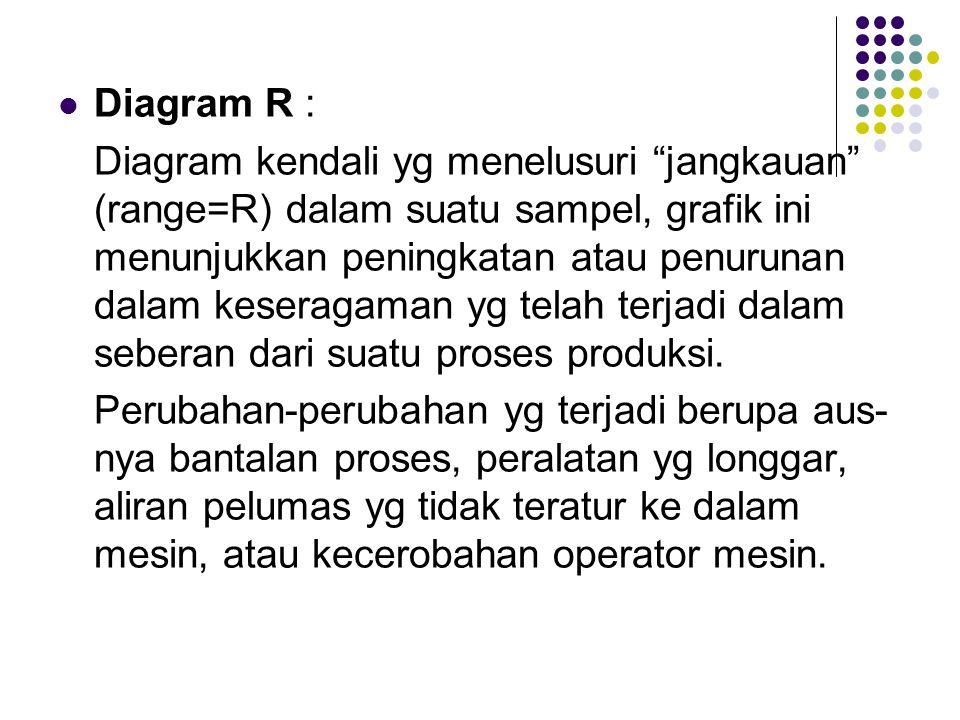 Diagram R :