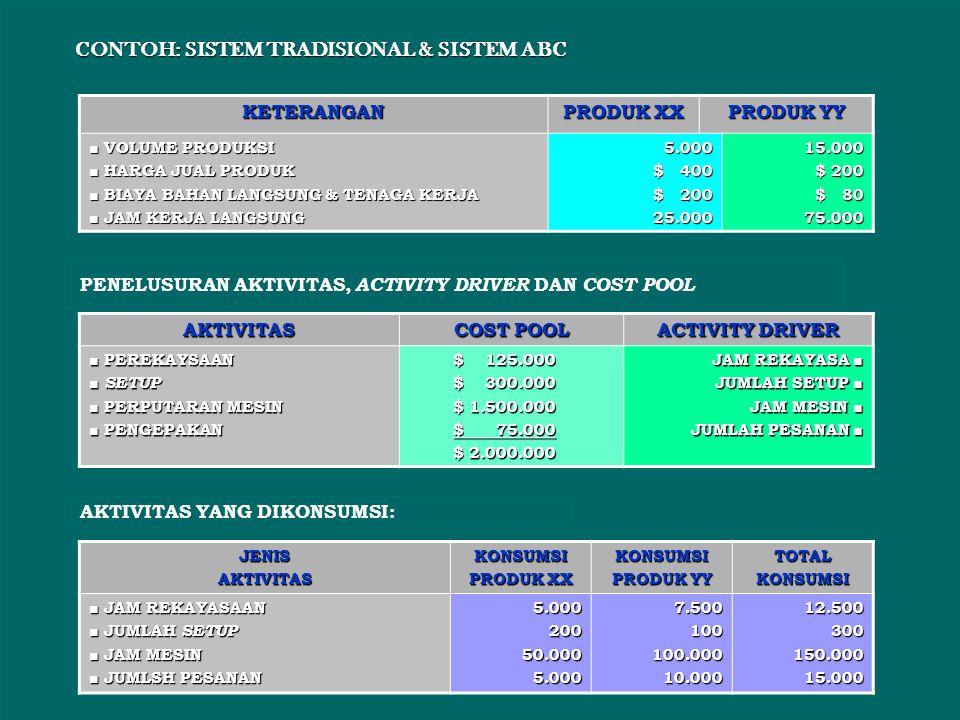 CONTOH: SISTEM TRADISIONAL & SISTEM ABC