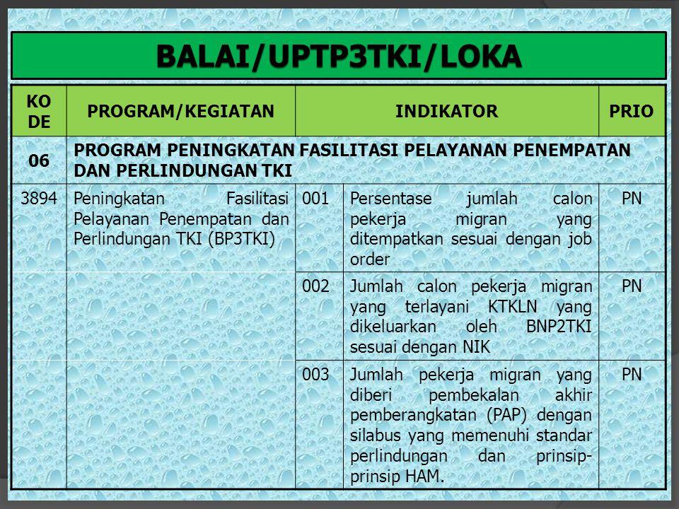 BALAI/UPTP3TKI/LOKA KO DE PROGRAM/KEGIATAN INDIKATOR PRIO 06