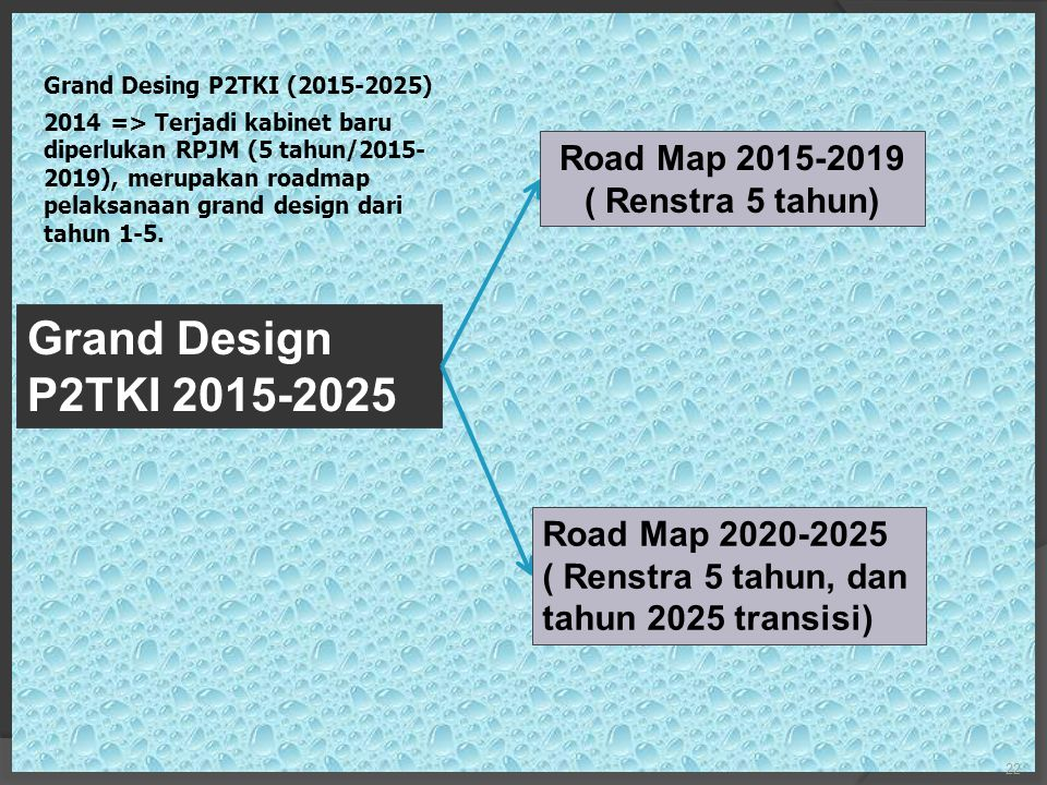 Road Map 2015-2019 ( Renstra 5 tahun)