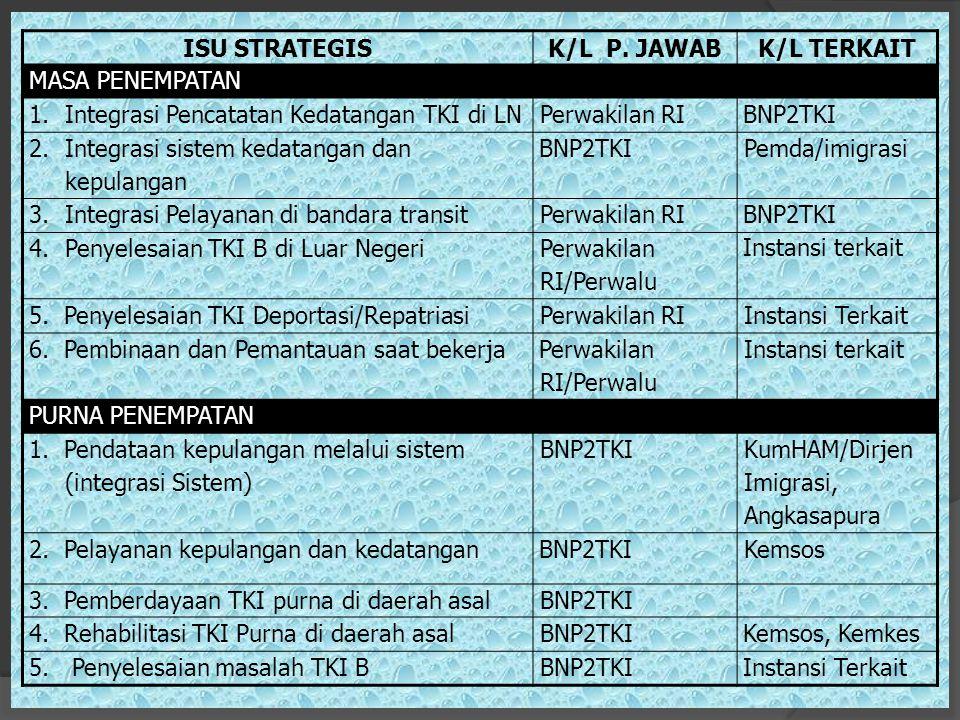 ISU STRATEGIS K/L P. JAWAB. K/L TERKAIT. MASA PENEMPATAN. Integrasi Pencatatan Kedatangan TKI di LN.