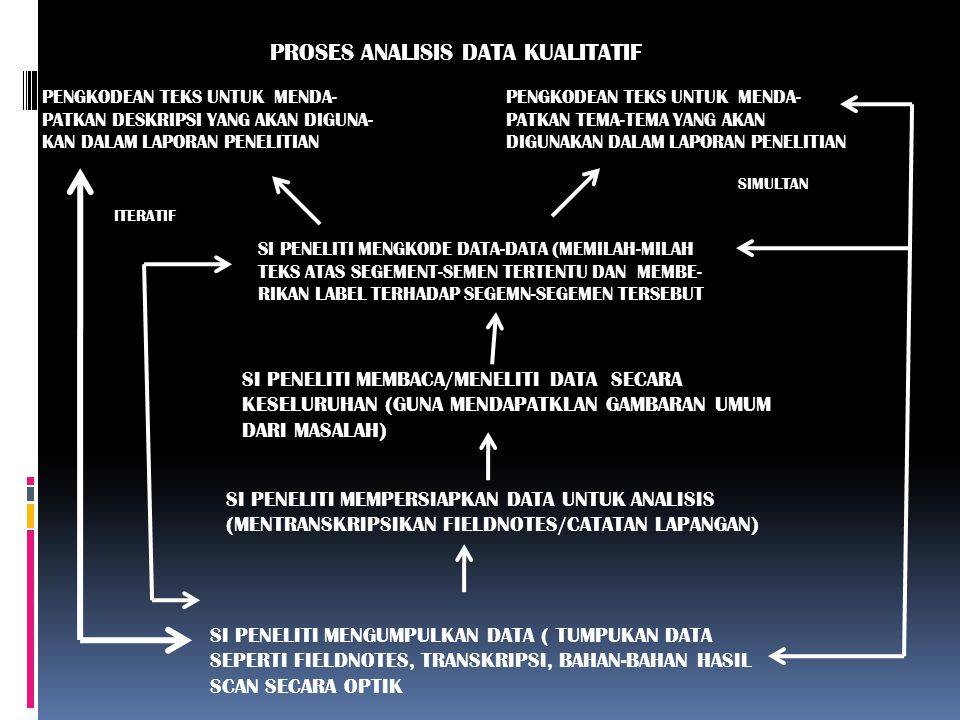 PROSES ANALISIS DATA KUALITATIF