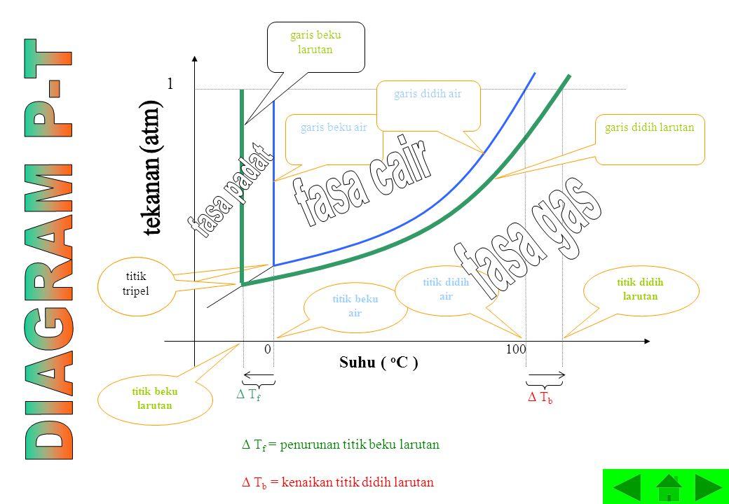 fasa cair fasa padat DIAGRAM P-T fasa gas tekanan (atm) 1 Suhu ( oC )