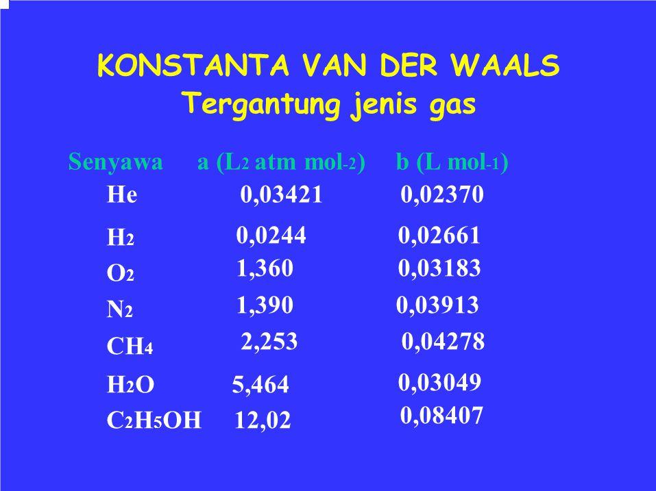 KONSTANTA VAN DER WAALS Tergantung jenis gas