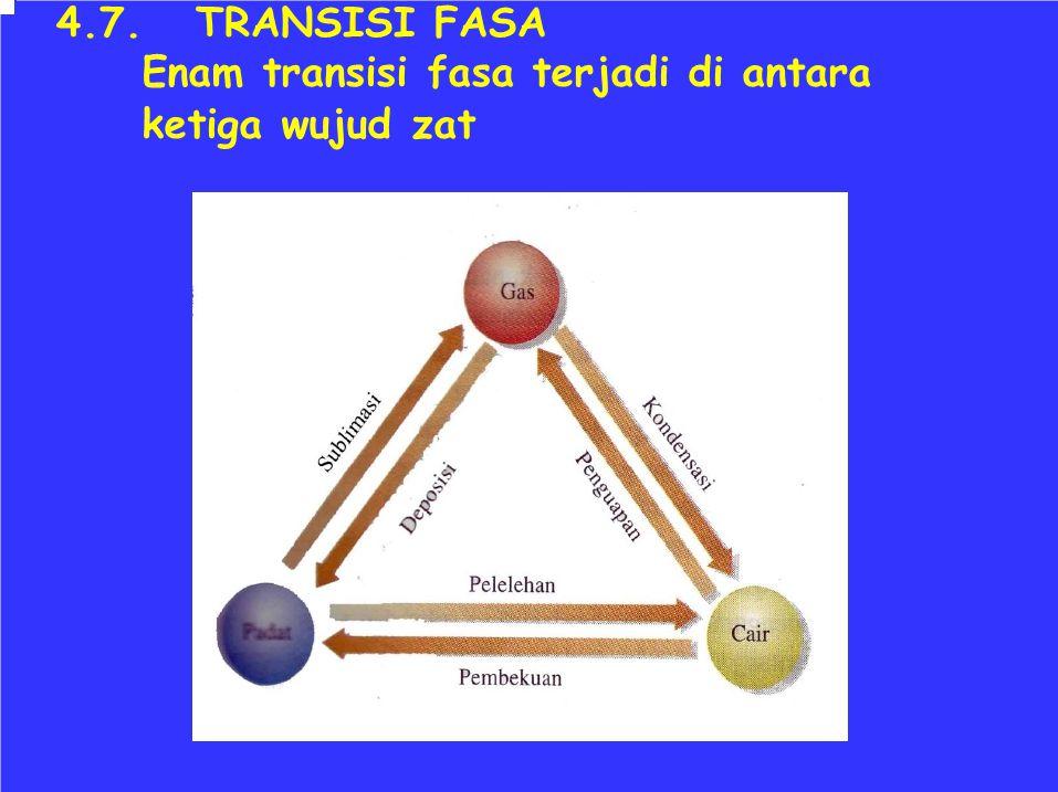 4.7. TRANSISI FASA Enam transisi fasa terjadi di antara ketiga wujud zat