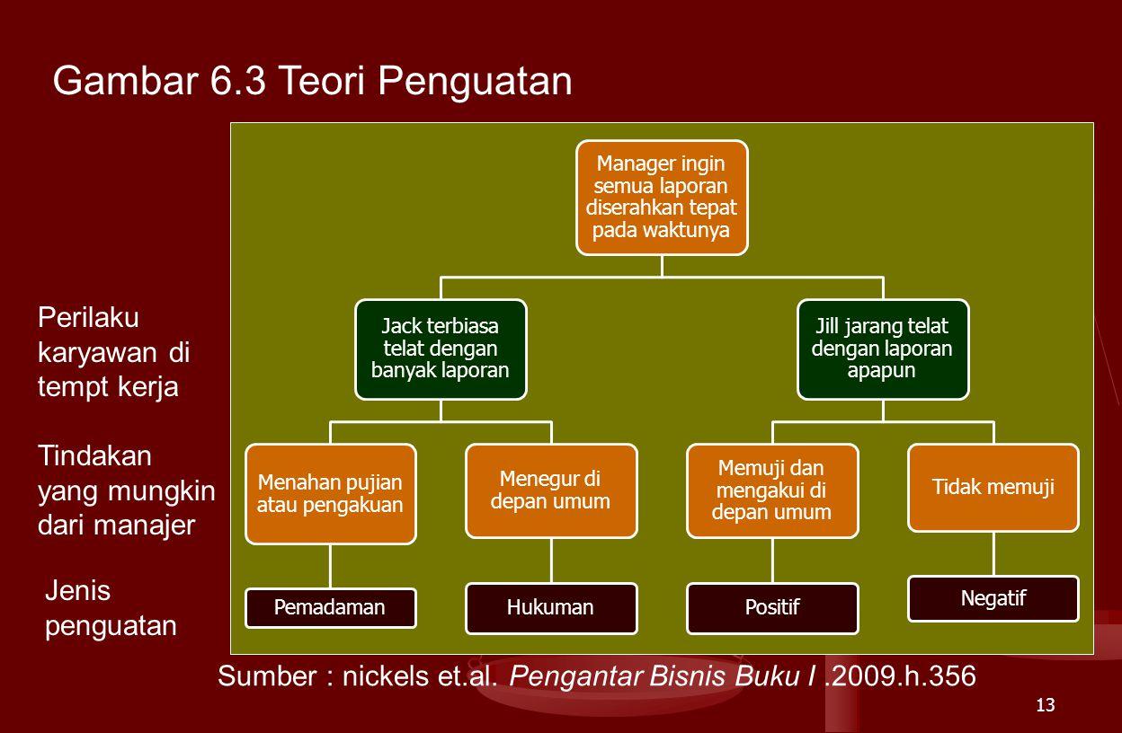 Gambar 6.3 Teori Penguatan