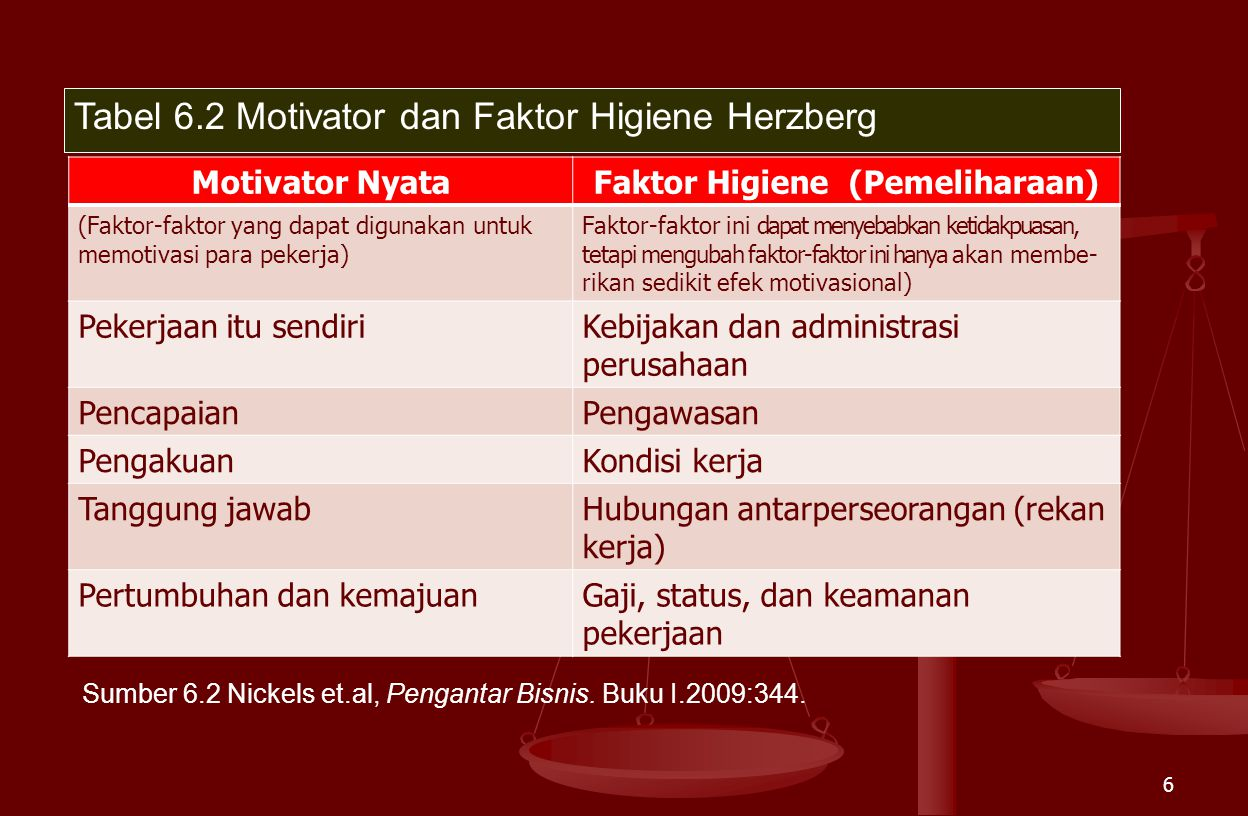 Faktor Higiene (Pemeliharaan)